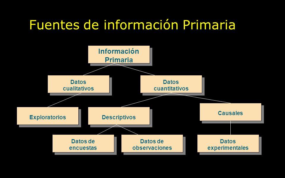 Fuentes de información Primaria Información Primaria Información Primaria Datos cualitativos Datos cualitativos Datos cuantitativos Datos cuantitativo