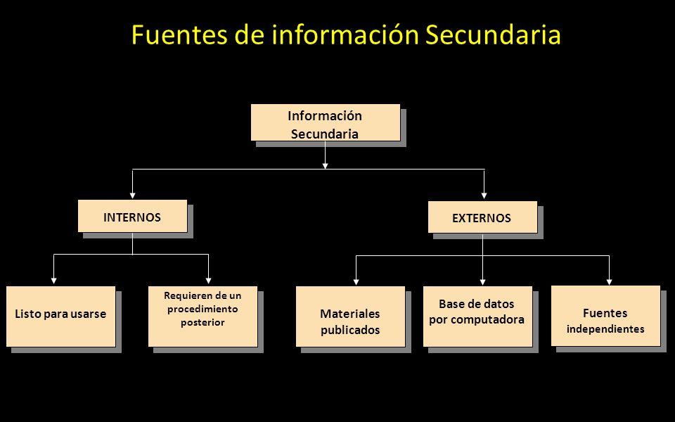 Fuentes de información Secundaria INTERNOS Requieren de un procedimiento posterior Listo para usarse Información Secundaria Fuentes independientes Bas