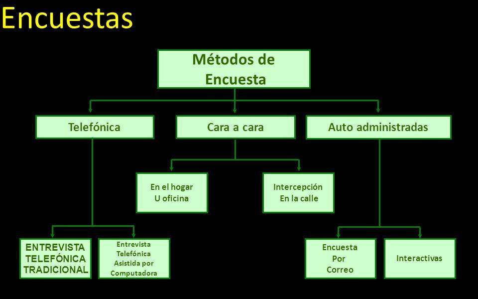 Encuestas Métodos de Encuesta TelefónicaCara a cara Auto administradas ENTREVISTA TELEFÓNICA TRADICIONAL Entrevista Telefónica Asistida por Computador