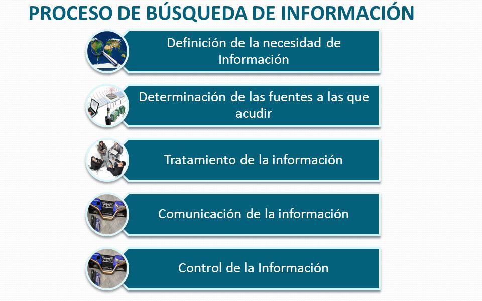 PROCESO DE BÚSQUEDA DE INFORMACIÓN Definición de la necesidad de Información Determinación de las fuentes a las que acudir Tratamiento de la informaci