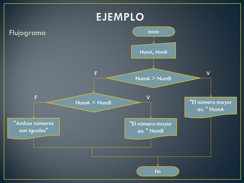 Flujograma Inicio NumA, NumB NumA > NumB