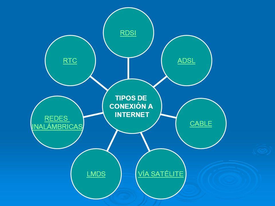 TIPOS DE CONEXIÓN A INTERNET RDSIADSLCABLEVÍA SATÉLITELMDS REDES INALÁMBRICAS RTC