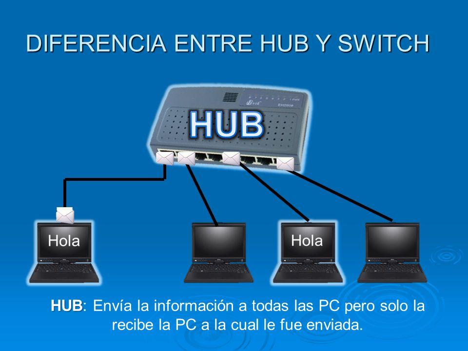 DIFERENCIA ENTRE HUB Y SWITCH HUB HUB: Envía la información a todas las PC pero solo la recibe la PC a la cual le fue enviada.