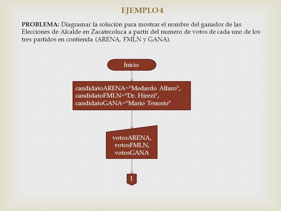 EJEMPLO 4 PROBLEMA: Diagramar la solución para mostrar el nombre del ganador de las Elecciones de Alcalde en Zacatecoluca a partir del numero de votos