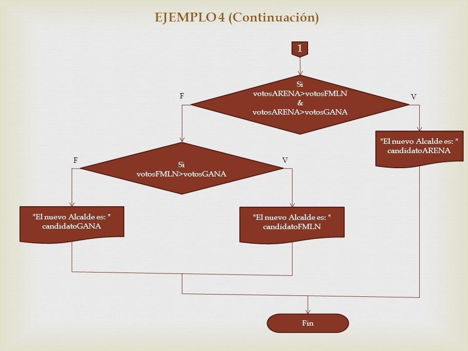 EJEMPLO 4 (Continuación) 1 Si votosARENA>votosFMLN & votosARENA>votosGANA