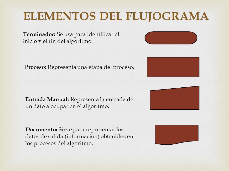 ELEMENTOS DEL FLUJOGRAMA Terminador: Se usa para identificar el inicio y el fin del algoritmo. Proceso: Representa una etapa del proceso. Documento: S