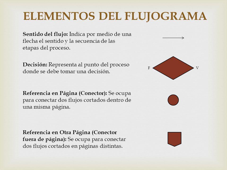 ELEMENTOS DEL FLUJOGRAMA Sentido del flujo: Indica por medio de una flecha el sentido y la secuencia de las etapas del proceso. Decisión: Representa a