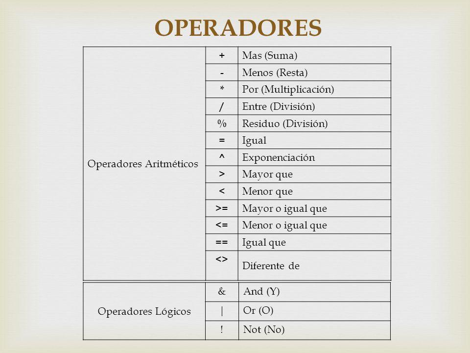 OPERADORES Operadores Aritméticos + Mas (Suma) - Menos (Resta) * Por (Multiplicación) / Entre (División) % Residuo (División) = Igual ^ Exponenciación