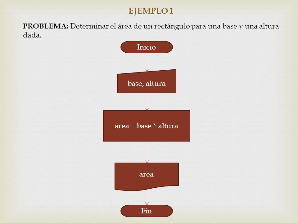 EJEMPLO 1 PROBLEMA: Determinar el área de un rectángulo para una base y una altura dada. Inicio base, altura area = base * altura area Fin