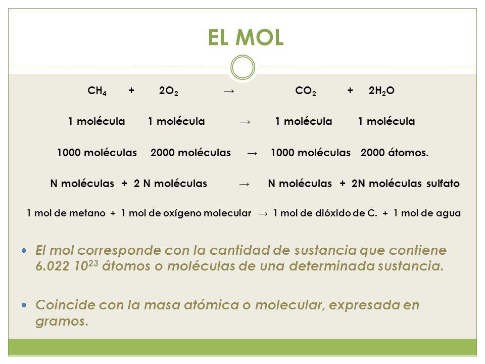 EL MOL CH 4 + 2O 2 CO 2 + 2H 2 O 1 molécula 1 molécula 1000 moléculas 2000 moléculas 1000 moléculas 2000 átomos. N moléculas + 2 N moléculas N molécul