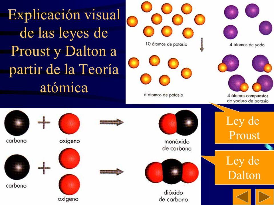 21 Postulados de la teoría atómica de Dalton. Los elementos químicos están constituidos por partículas llamadas átomos, que son indivisibles e inalter