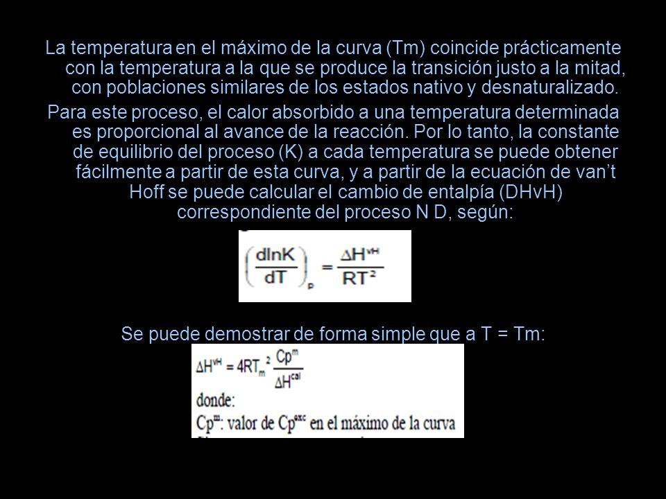 La temperatura en el máximo de la curva (Tm) coincide prácticamente con la temperatura a la que se produce la transición justo a la mitad, con poblaci