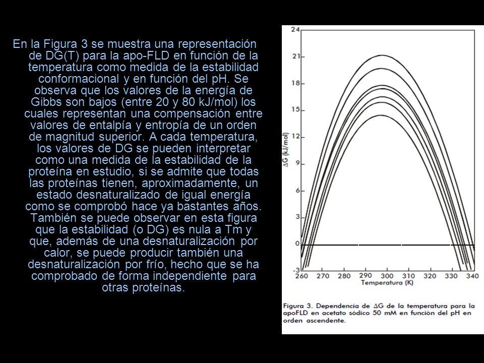 En la Figura 3 se muestra una representación de DG(T) para la apo-FLD en función de la temperatura como medida de la estabilidad conformacional y en f