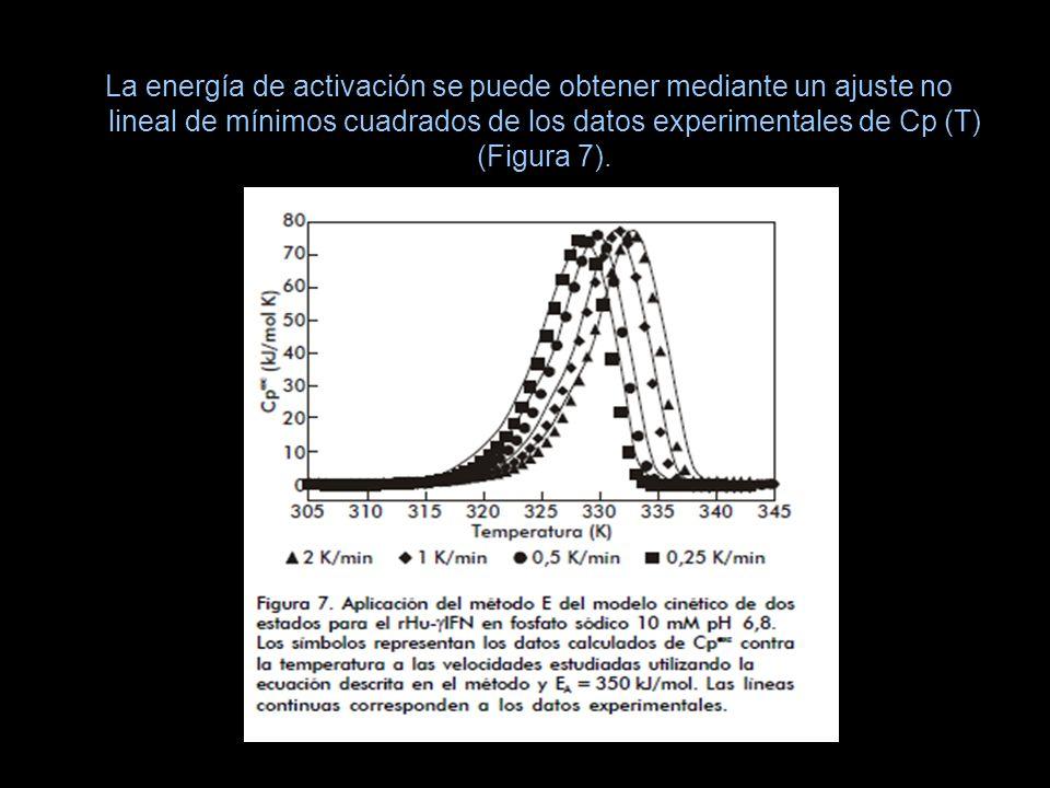 La energía de activación se puede obtener mediante un ajuste no lineal de mínimos cuadrados de los datos experimentales de Cp (T) (Figura 7).