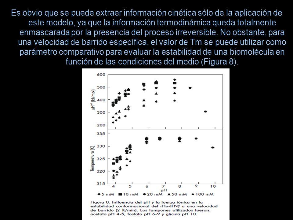 Es obvio que se puede extraer información cinética sólo de la aplicación de este modelo, ya que la información termodinámica queda totalmente enmascar