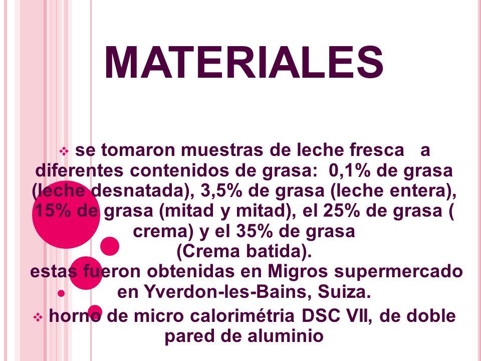 MATERIALES se tomaron muestras de leche fresca a diferentes contenidos de grasa: 0,1% de grasa (leche desnatada), 3,5% de grasa (leche entera), 15% de