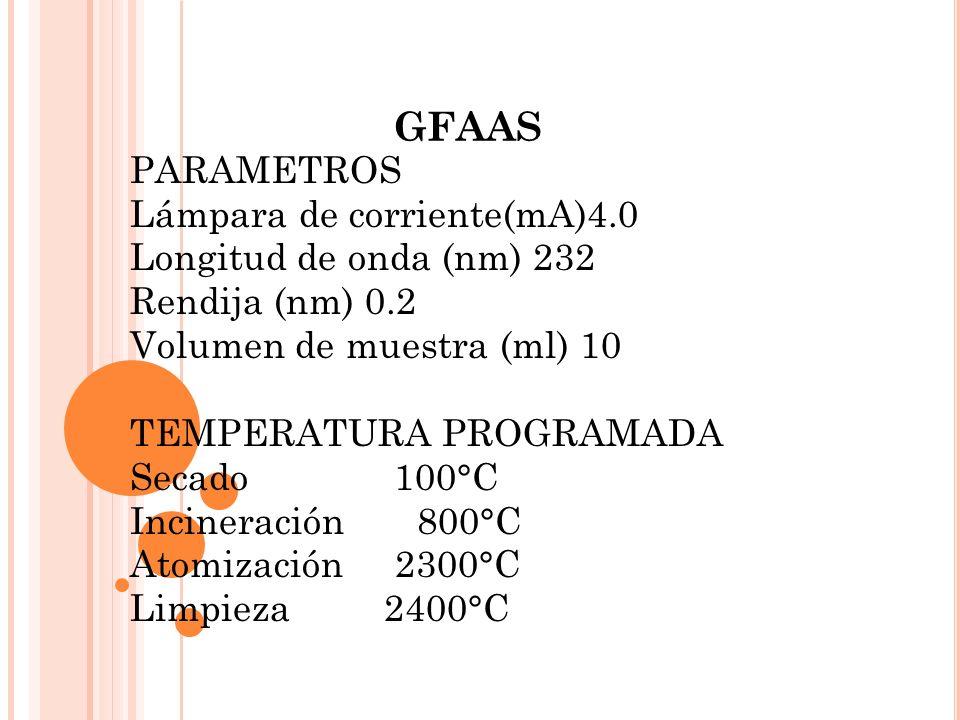 GFAAS PARAMETROS Lámpara de corriente(mA)4.0 Longitud de onda (nm) 232 Rendija (nm) 0.2 Volumen de muestra (ml) 10 TEMPERATURA PROGRAMADA Secado 100°C