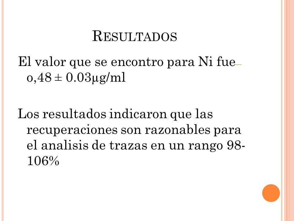 R ESULTADOS El valor que se encontro para Ni fue o,48 ± 0.03µg/ml Los resultados indicaron que las recuperaciones son razonables para el analisis de t