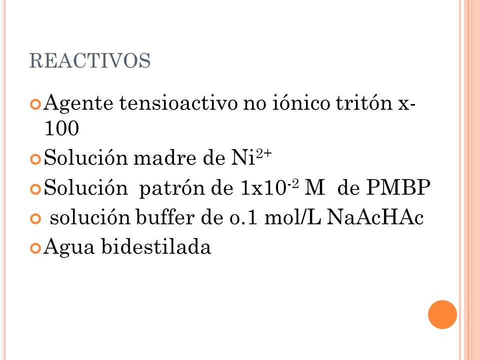 REACTIVOS Agente tensioactivo no iónico tritón x- 100 Solución madre de Ni 2+ Solución patrón de 1x10 -2 M de PMBP solución buffer de o.1 mol/L NaAcHA