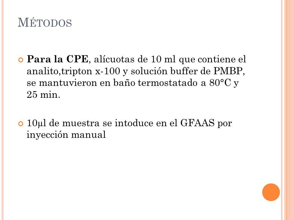 M ÉTODOS Para la CPE, alícuotas de 10 ml que contiene el analito,tripton x-100 y solución buffer de PMBP, se mantuvieron en baño termostatado a 80°C y