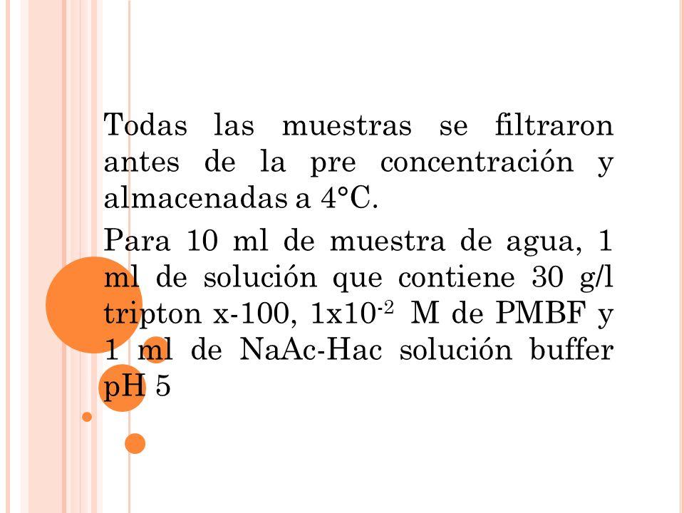 Todas las muestras se filtraron antes de la pre concentración y almacenadas a 4°C. Para 10 ml de muestra de agua, 1 ml de solución que contiene 30 g/l