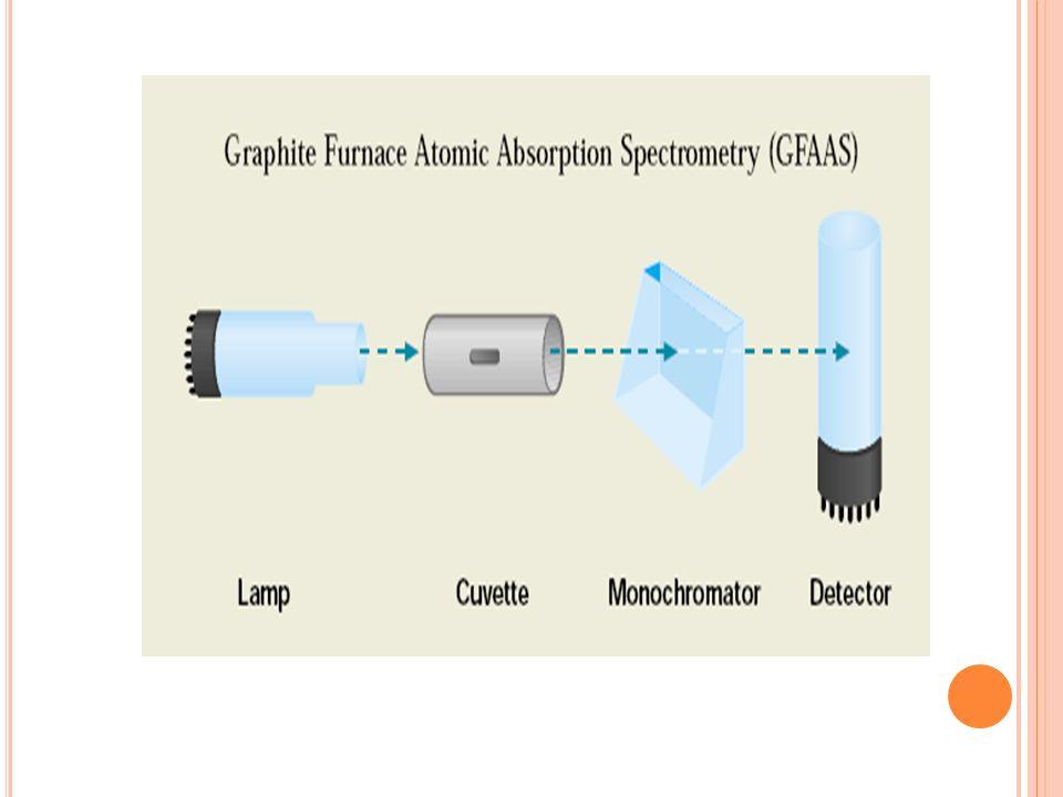 GFAAS PARAMETROS Lámpara de corriente(mA)4.0 Longitud de onda (nm) 232 Rendija (nm) 0.2 Volumen de muestra (ml) 10 TEMPERATURA PROGRAMADA Secado 100°C Incineración 800°C Atomización 2300°C Limpieza 2400°C