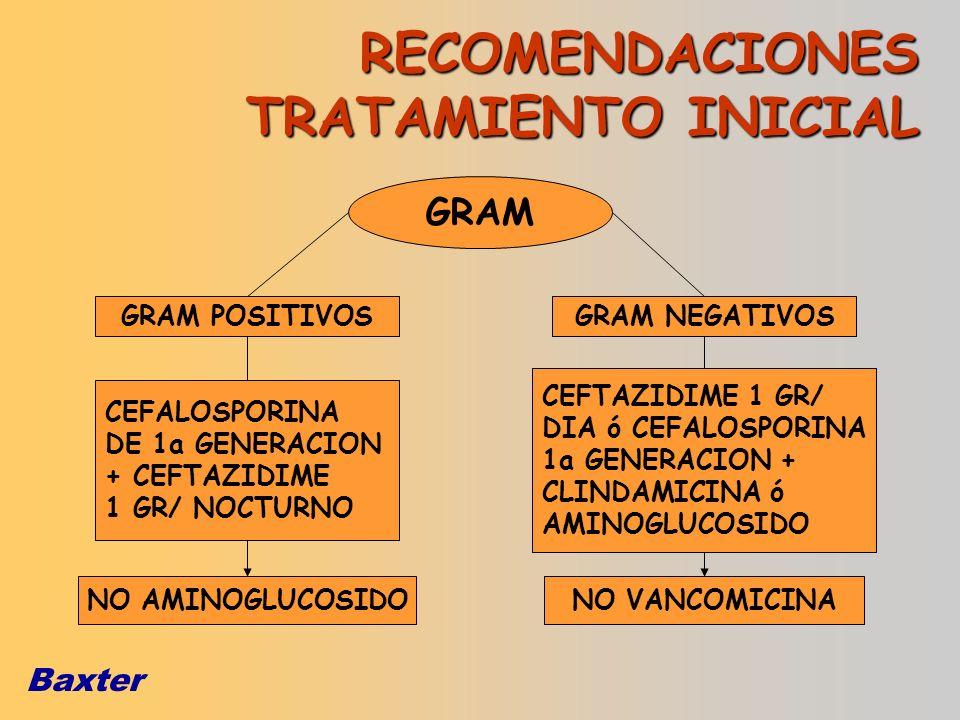 Baxter RECOMENDACIONES TRATAMIENTO INICIAL GRAM POSITIVOSGRAM NEGATIVOS GRAM CEFALOSPORINA DE 1a GENERACION + CEFTAZIDIME 1 GR/ NOCTURNO CEFTAZIDIME 1