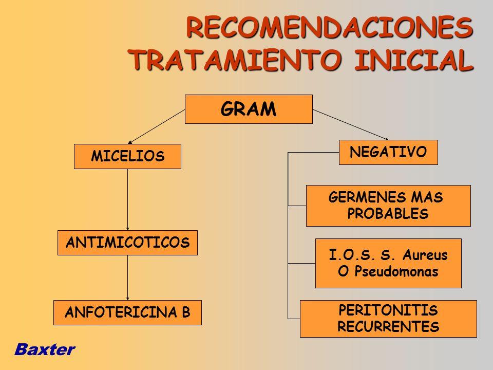 Baxter GRAM MICELIOS NEGATIVO ANTIMICOTICOS ANFOTERICINA B GERMENES MAS PROBABLES I.O.S. S. Aureus O Pseudomonas PERITONITIS RECURRENTES RECOMENDACION