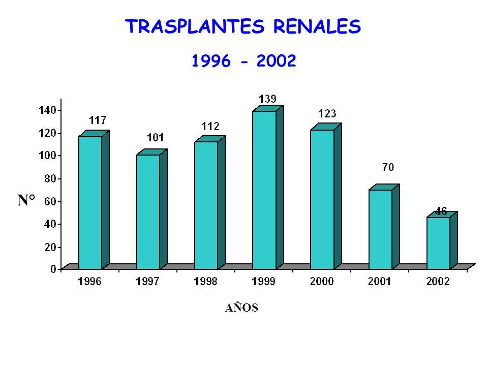 TRASPLANTES EN ESSALUD 1969- 2002 N°