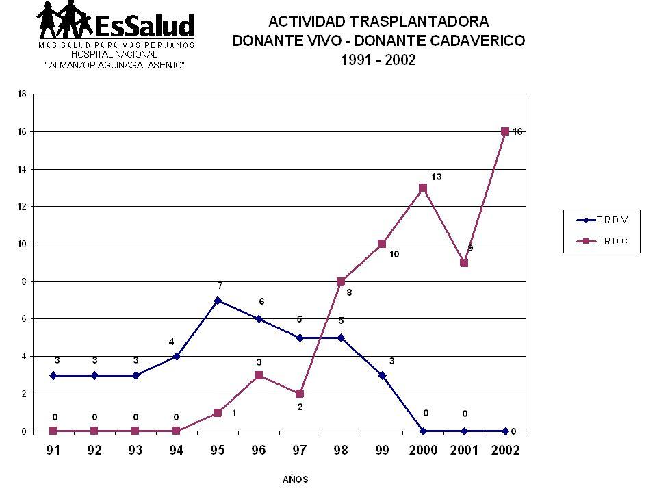1996(25 Junio) 1er. T.R.D.C. (1er. Operativo T.R.) G.Z.L. (Diciembre) 2do. Operativo (2 Pacientes) 1998 -1999 (Nov. Dic. Ene. Feb) 10 T.R. Capacitació