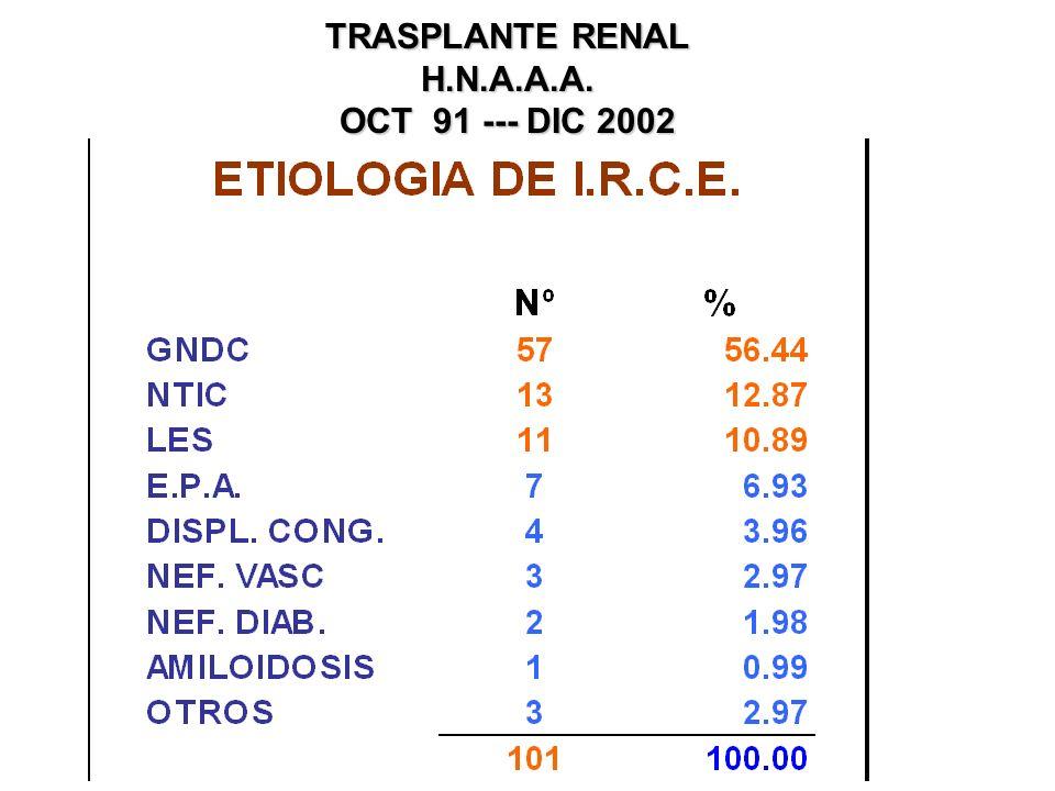 1991 - 2002 TRASPLANTE RENAL H.N.A.A.A.