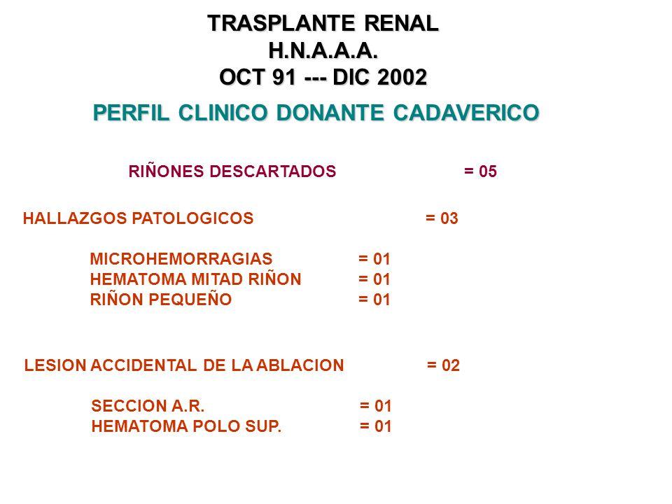 TRASPLANTE RENAL H.N.A.A.A. OCT 91 --- DIC 2002 PERFIL CLINICO DONANTE CADAVERICO DONANTES CADAVERICOS REALES = 37 RIÑONES DONADOS (+1 REF) = 75 TRASP