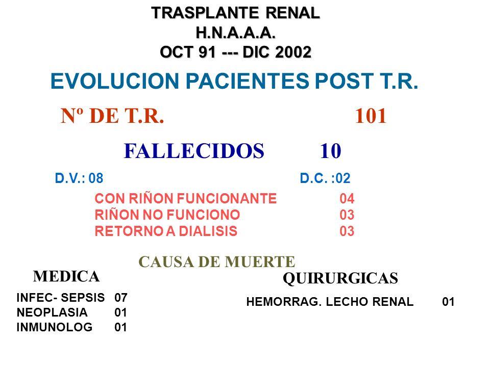 TRASPLANTE RENAL H.N.A.A.A. OCT 91 --- DIC 2002 PERFIL CLINICO DONANTE CADAVERICO RIÑONES DESCARTADOS = 05 HALLAZGOS PATOLOGICOS= 03 MICROHEMORRAGIAS