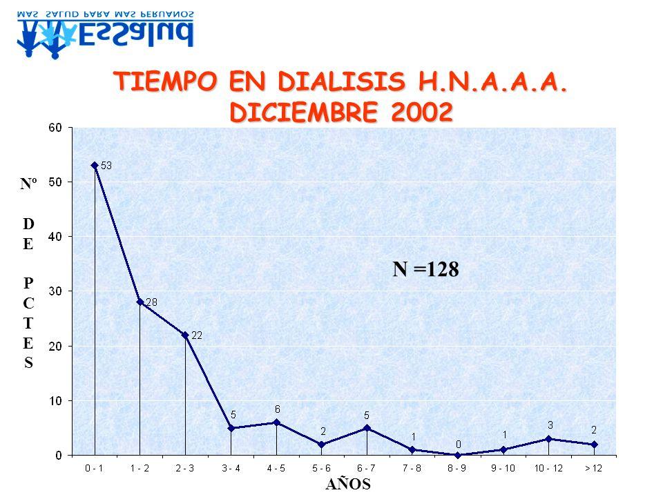 I.R.C.E. ETIOLOGIA - H.N.A.A.A. N= 108 - DIC 2001