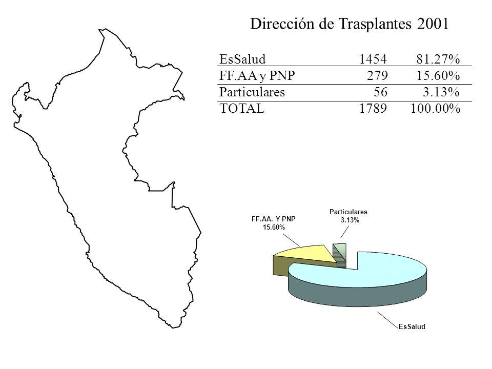 TRASPLANTE EN EL PERÚ Primer Trasplante Renal 1969 NAVAL HNERM 1973 HNGAI 1991 HVLE HNAAA 1993 HNSUR 1995 TACNA 1997 CUZCO
