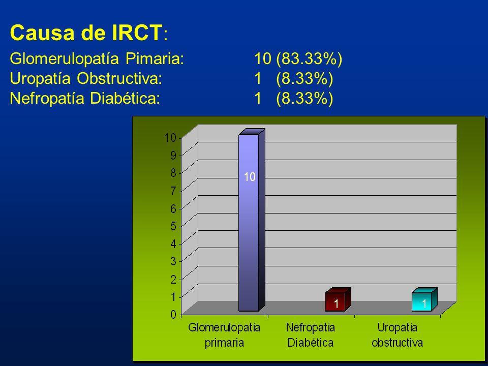 Causa de IRCT : Glomerulopatía Pimaria:10 (83.33%) Uropatía Obstructiva:1 (8.33%) Nefropatía Diabética:1 (8.33%)