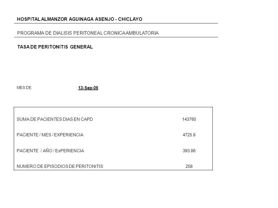MES DE 13-Sep-06 SUMA DE PACIENTES DIAS EN CAPD143760 PACIENTE / MES / EXPERIENCIA4725.8 PACIENTE / AÑO / ExPERIENCIA393.86 NUMERO DE EPISODIOS DE PER
