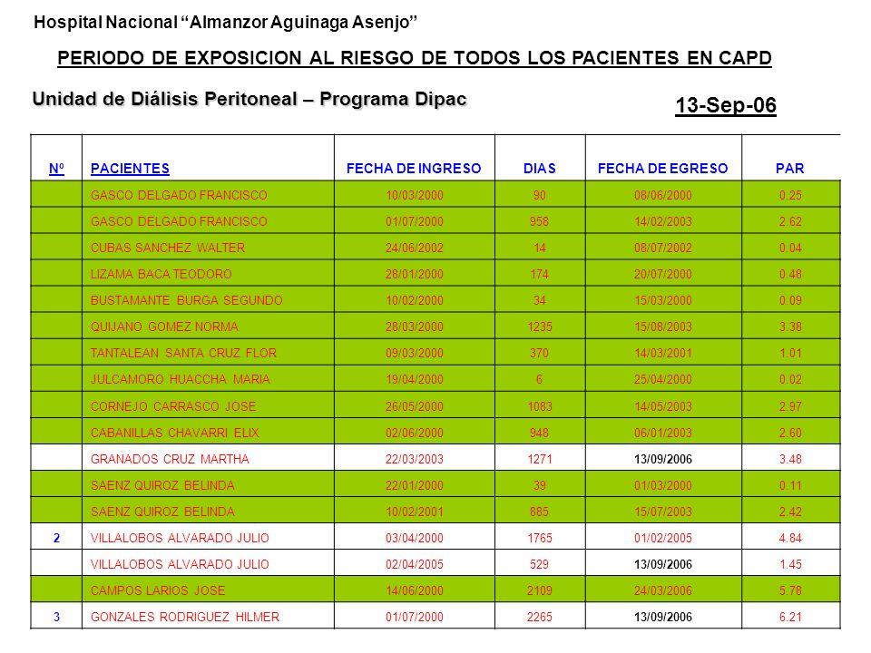 NOMBREDIAS ENTRE SINTOMAS Y TRATAMIENTO FECHA DIAGNOSTICO GERMENNUMERO EPISODIO VASQUEZ VALLEJOS 02-00 1 BUSTAMENTE BURGA 02-00 1 ROMERO PEÑA 02-00 1 GASCO DELGADO 03-00 1 05/00 1 11/02 PEUDOMONA AERUG.1 CABRERA HUAMAN 04/00 DESCONOCE1 CARRASCO DIAZ 04/00 DESCONOCE1 SAUCEDO JULCA 06/00 DESCONOCE1 06/01 NEGATIVO1 12/01 NEGATIVO1 VEGA DIAZ 09/00 PEPTO STREPTOCOCO1 06/02 ESTAF.