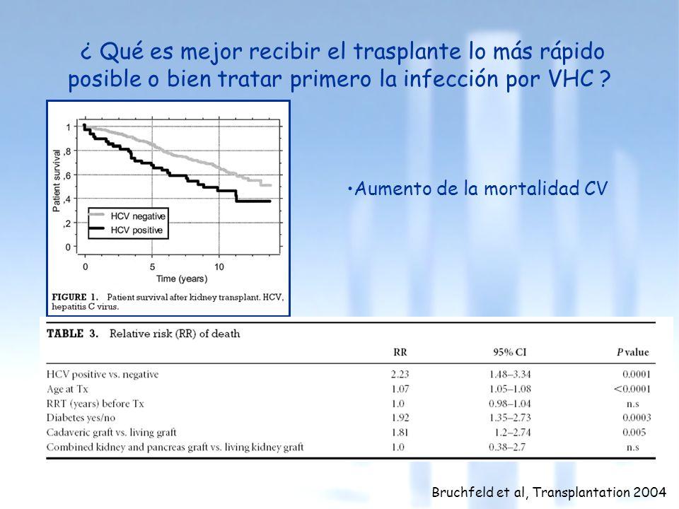 ¿ Qué es mejor recibir el trasplante lo más rápido posible o bien tratar primero la infección por VHC ? Bruchfeld et al, Transplantation 2004 Aumento