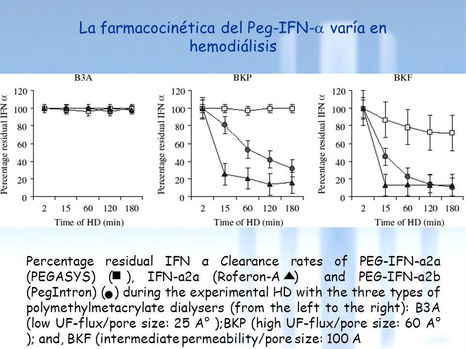 La farmacocinética del Peg-IFN- varía en hemodiálisis Percentage residual IFN α Clearance rates of PEG-IFN-a2a (PEGASYS) ( ), IFN-a2a (Roferon-A ) and