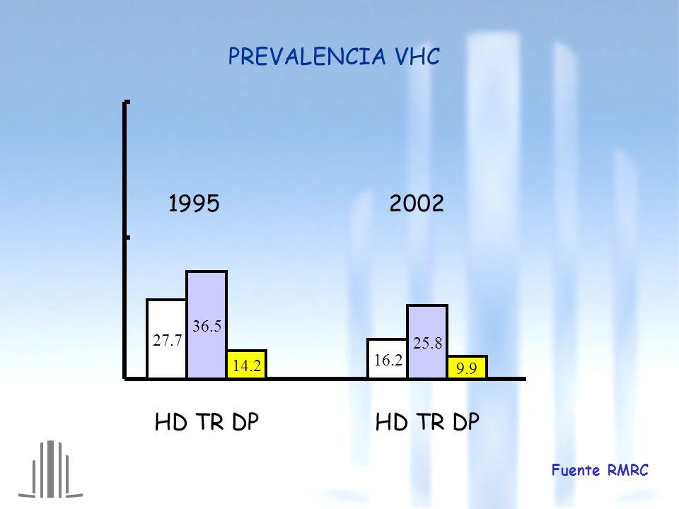¿Es el VHC importante todavía en Nefrología .