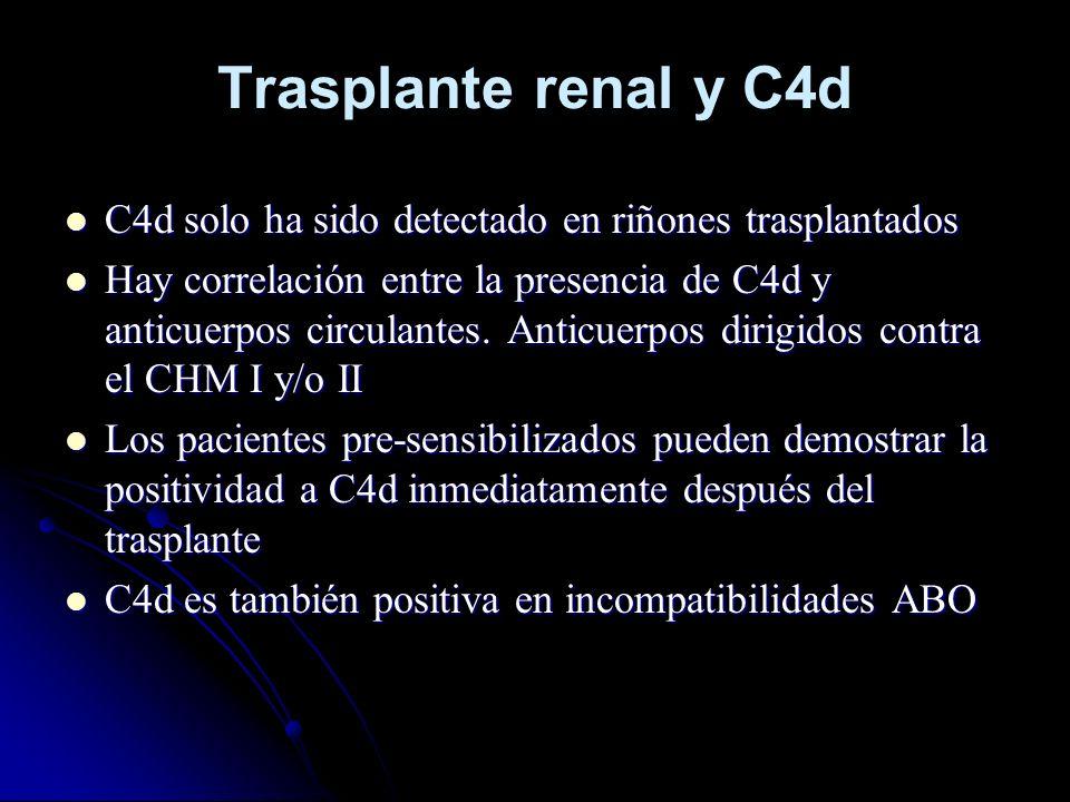 Trasplante renal y C4d C4d solo ha sido detectado en riñones trasplantados C4d solo ha sido detectado en riñones trasplantados Hay correlación entre l