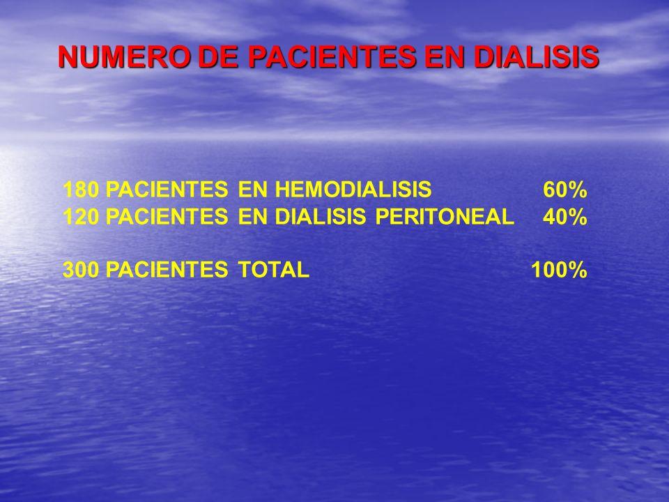 NUMERO DE PACIENTES EN DIALISIS 180 PACIENTES EN HEMODIALISIS 60% 120 PACIENTES EN DIALISIS PERITONEAL 40% 300 PACIENTES TOTAL100%