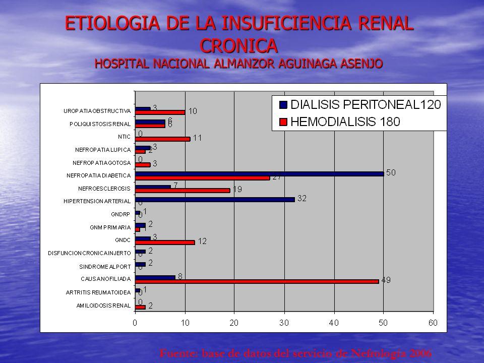 Las complicaciones tempranas del Trasplante Renal Las complicaciones tempranas del Trasplante Renal Trombosis arterial sangrado Isquemia o rechazo pueden llevar a la obstrucción del ureteral Urinoma Linfocele