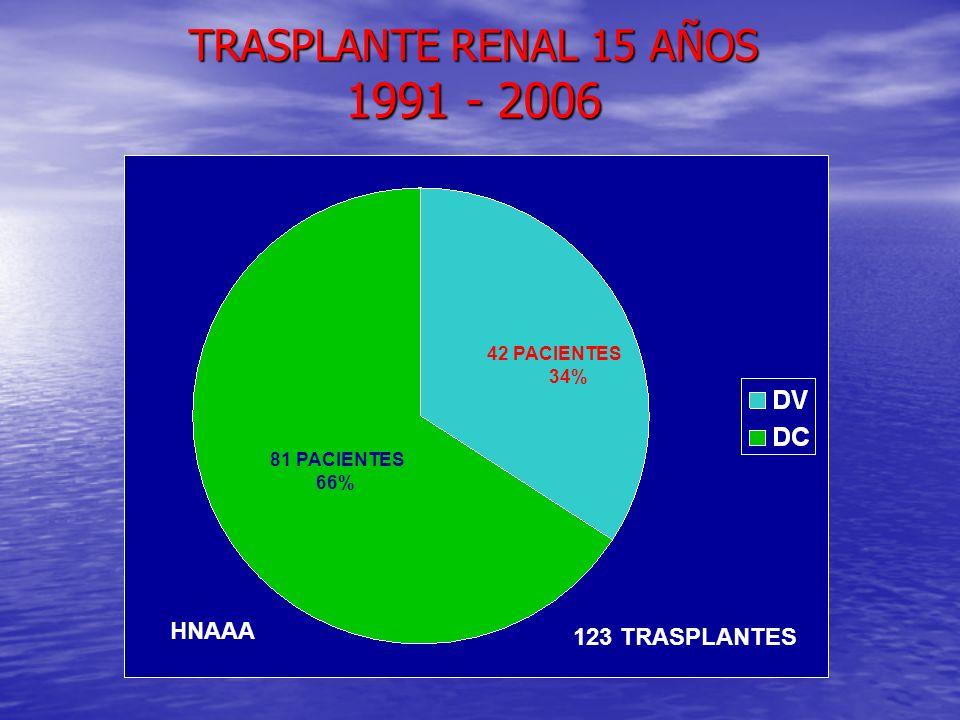 TRASPLANTE RENAL 15 AÑOS 1991 - 2006 81 PACIENTES 66% 42 PACIENTES 34% 123 TRASPLANTES HNAAA