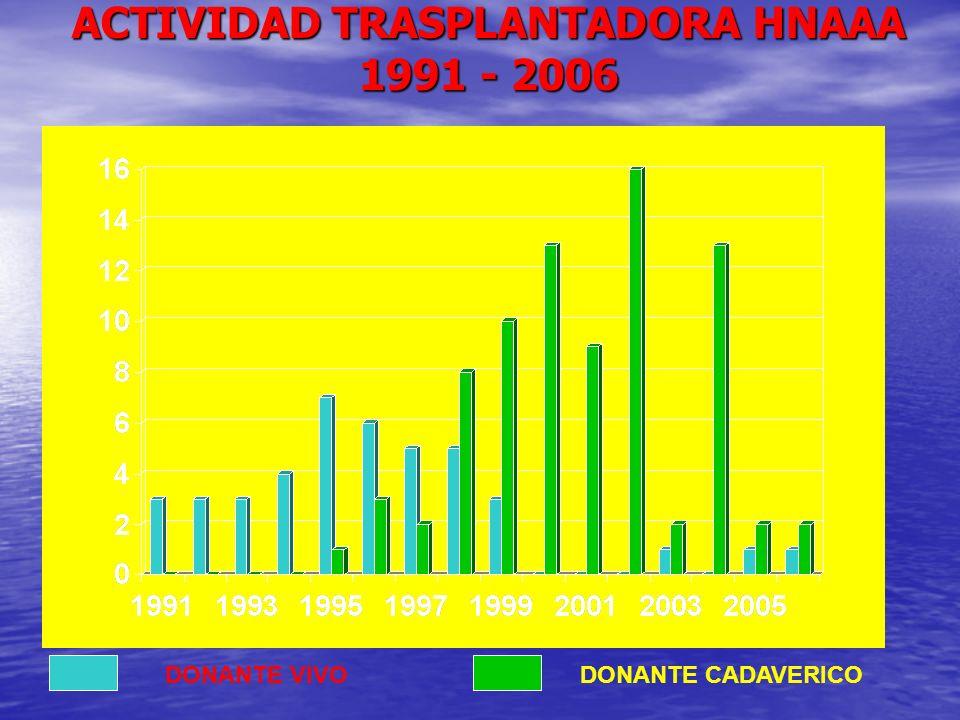 TBC POST TR PAISES DESARROLLADOS: 1 – 4 % 1986 – 1999 : 1414 TRASPLANTES RENALES EN LA INDIA.