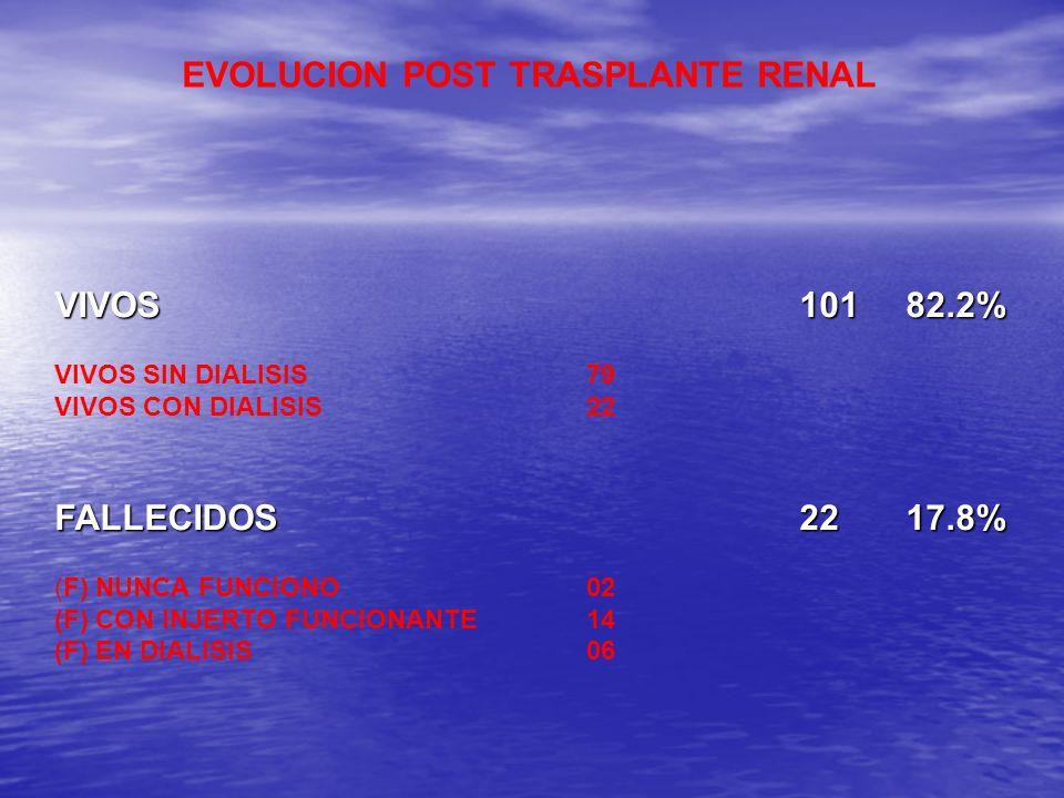 EVOLUCION POST TRASPLANTE RENAL VIVOS 10182.2% VIVOS SIN DIALISIS79 VIVOS CON DIALISIS22 FALLECIDOS2217.8% (F) NUNCA FUNCIONO02 (F) CON INJERTO FUNCIO