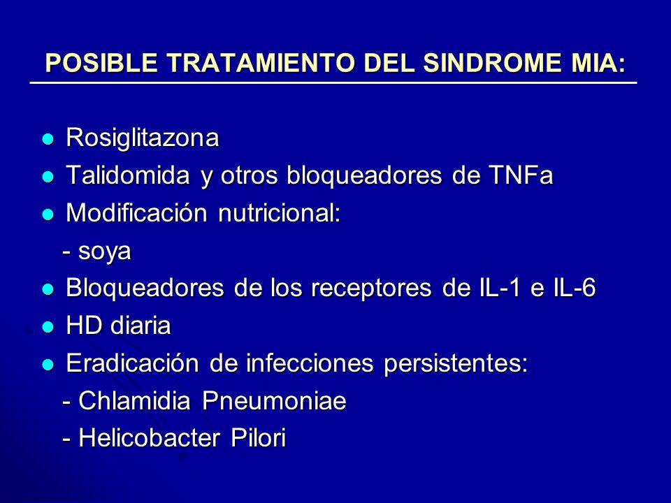 POSIBLE TRATAMIENTO DEL SINDROME MIA: Rosiglitazona Rosiglitazona Talidomida y otros bloqueadores de TNFa Talidomida y otros bloqueadores de TNFa Modi