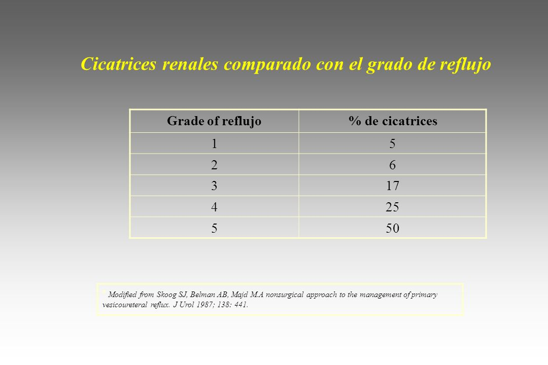 Cicatrices renales comparado con el grado de reflujo Grade of reflujo% de cicatrices 15 26 317 425 550 ª Modified from Skoog SJ, Belman AB, Majd M.A n