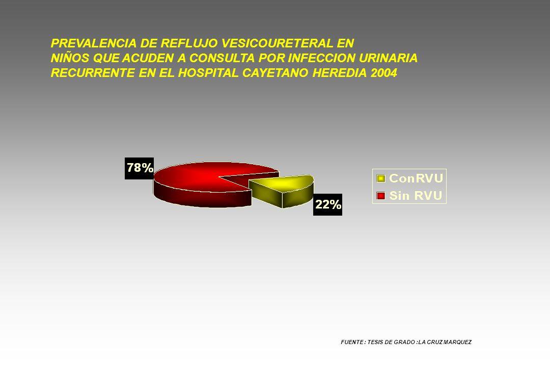 PREVALENCIA DE REFLUJO VESICOURETERAL EN NIÑOS QUE ACUDEN A CONSULTA POR INFECCION URINARIA RECURRENTE EN EL HOSPITAL CAYETANO HEREDIA 2004 FUENTE : T